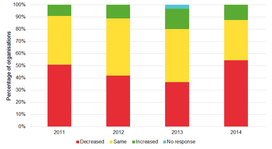 Changes in museum staff, 2011-2014