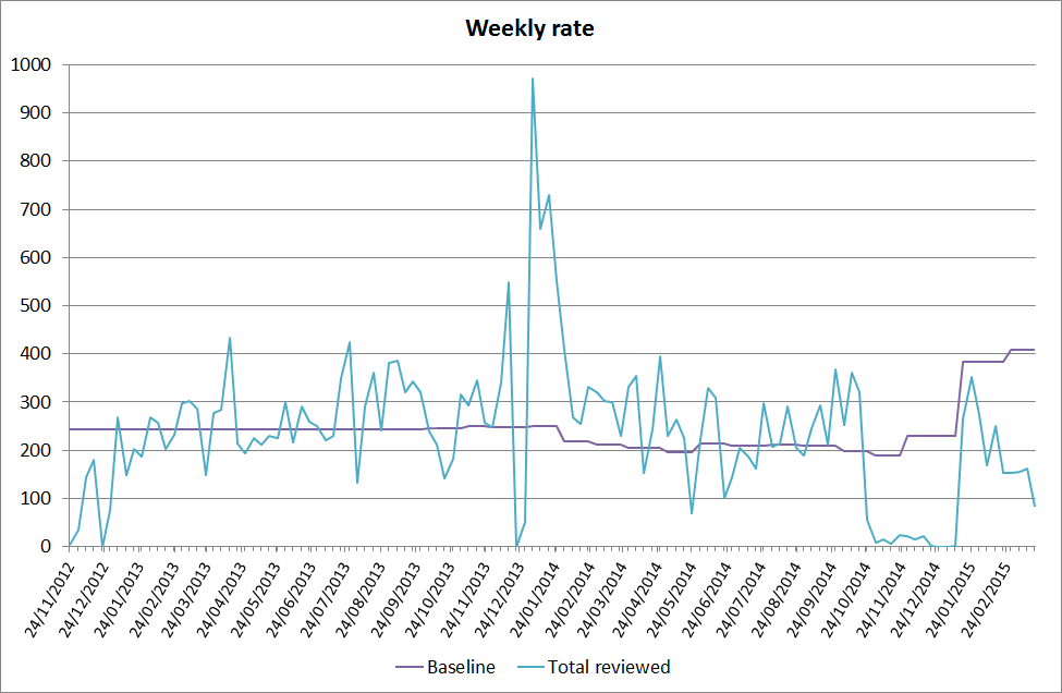 Graph of Collections People Stories object review weekly rates